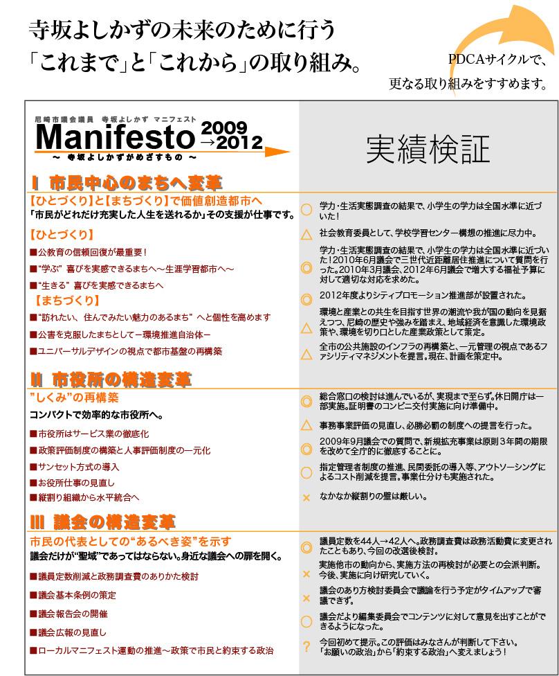 Manifesto2009-2012検証